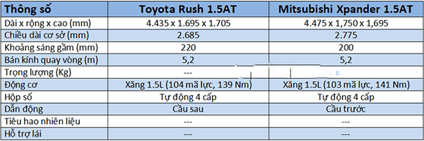 thong so ky thuat toyota rush va mitsubishi xpander muaxegiatot vn 6 - So sánh xe 7 chỗ Toyota Rush 2021 và Mitsubishi Xpander 2021